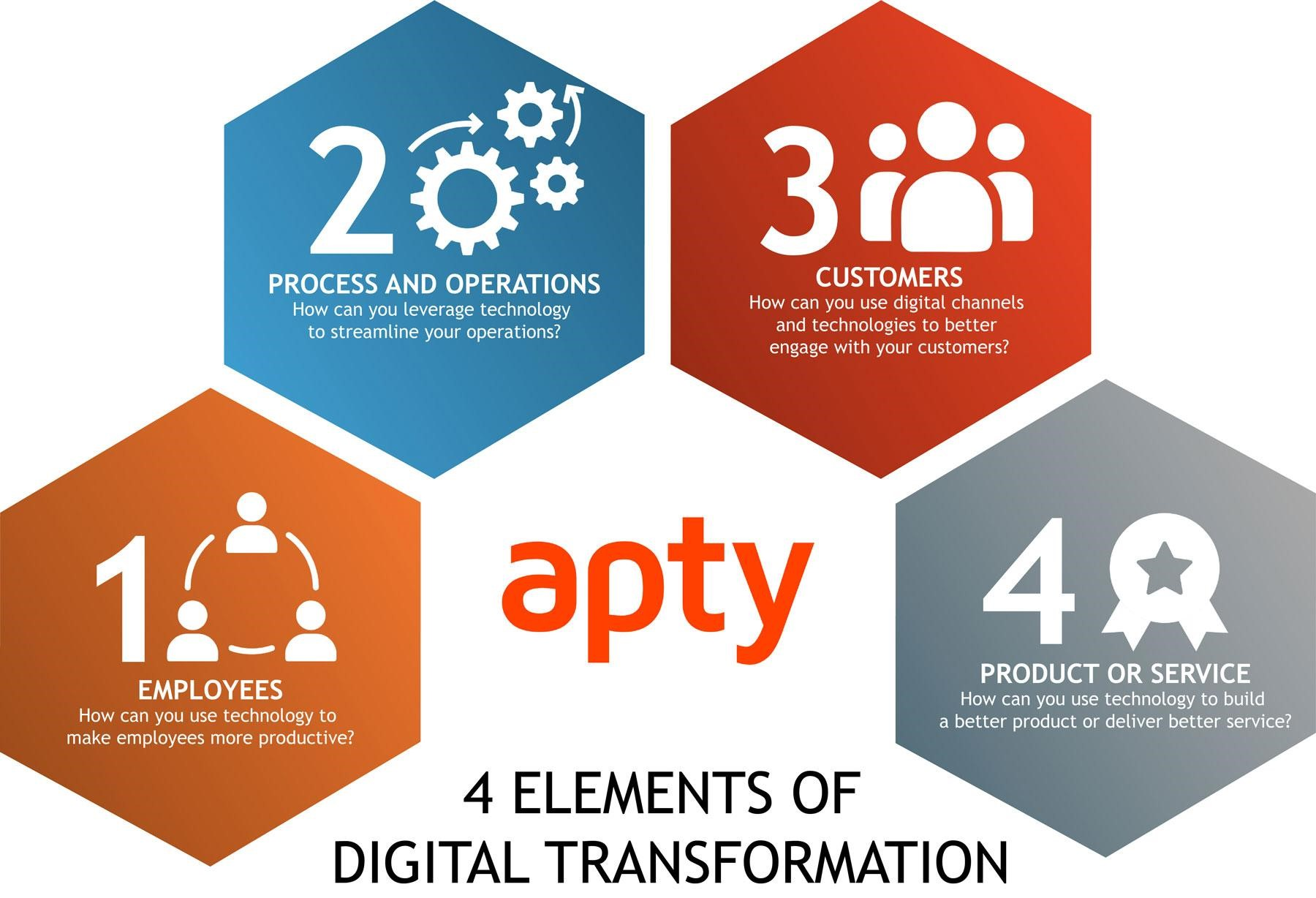 4 most important areas of Digital Transformation