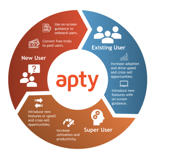 Apty - product life cycle