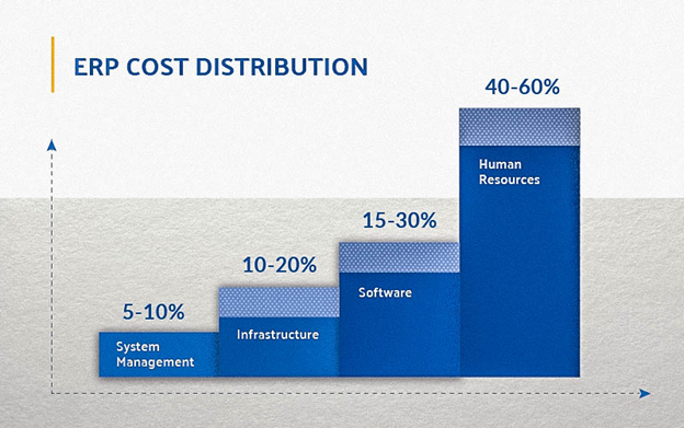 Main Costs in an ERP Implementation
