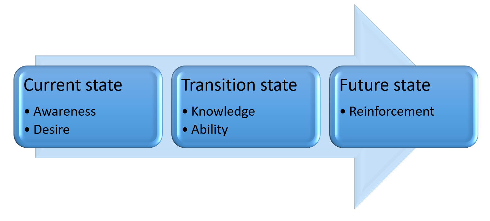 States-of-Change-in-ADKAR