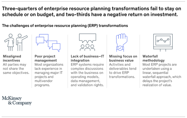 Why is an ERP Implementation Plan Important