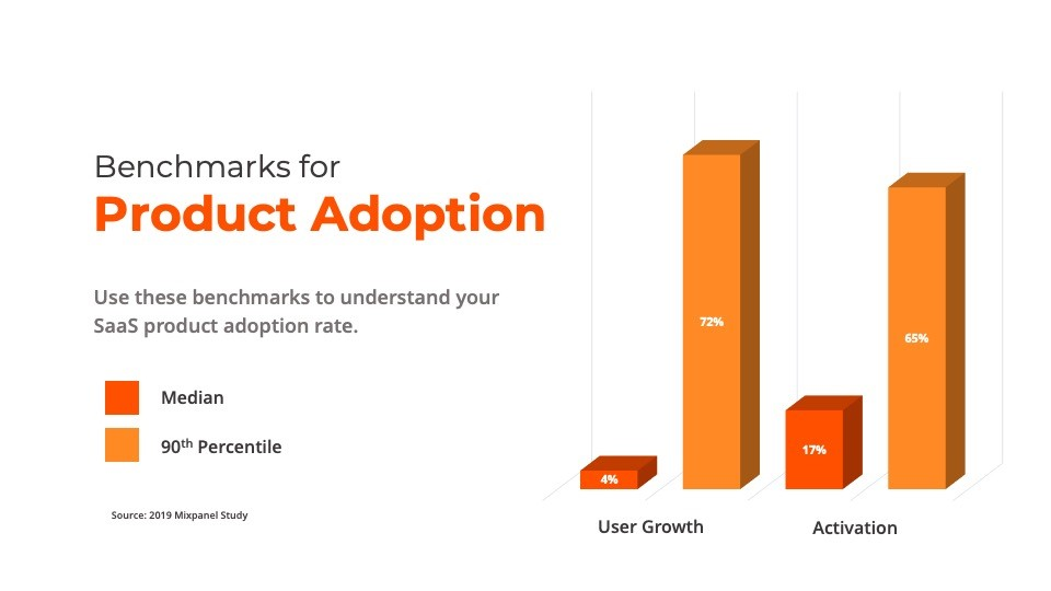 benchmarks for a Product Adoption rate