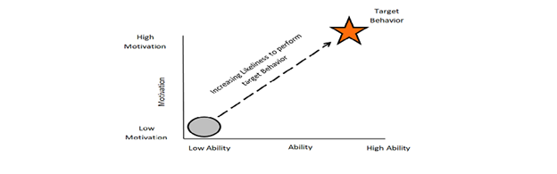 Ability-Vs-Motivation-FBM-Graph